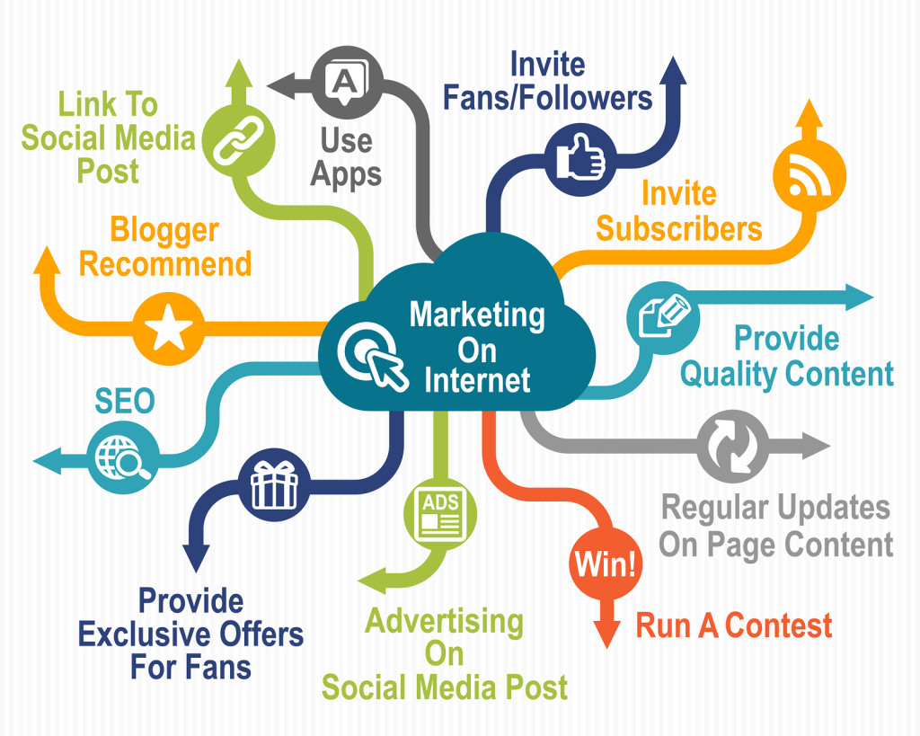 Business Concept on online marketing in professional style