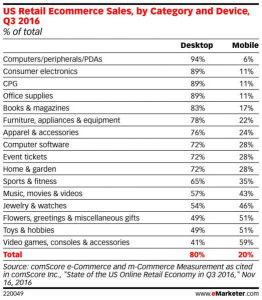 EMARKETER-eCommerceSales-ByCategory-523x600